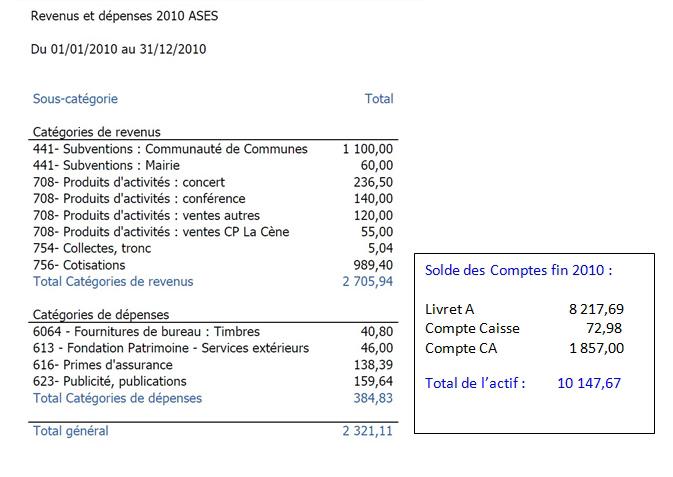 ASES - comptes financiers 2010